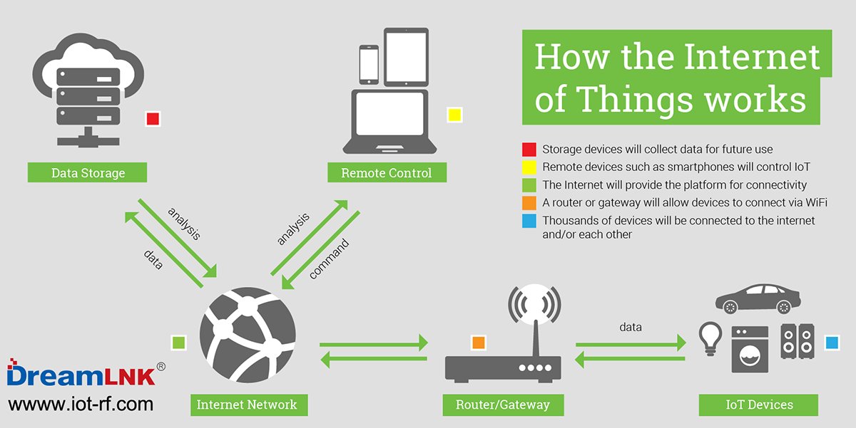How-IoT-works-01